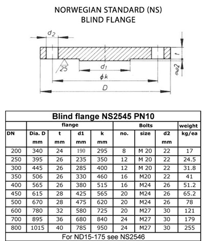 Norwegian NS Flanges Manufacturer, Norwegian NS Flange